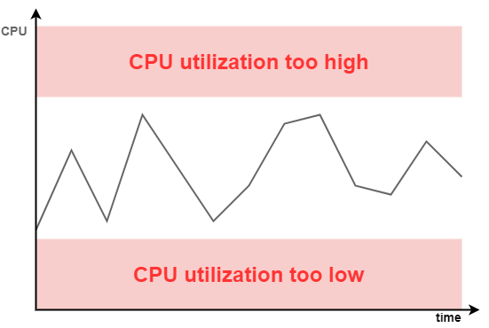 Min-Max alarm on CPU utilization