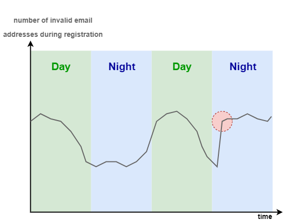 Derivative alarm on the number of invalid email addresses used during registration