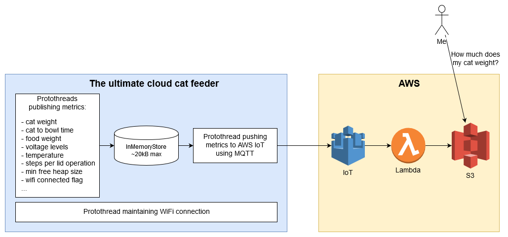 Overall ultimate cloud cat feeder architecture