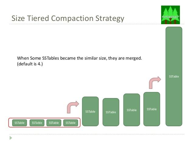 Source: https://www.slideshare.net/tomitakazutaka/cassandra-compaction